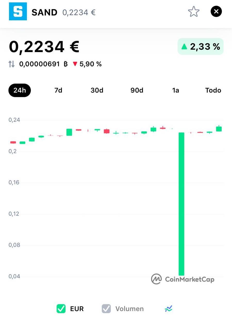 coinmarketcap fallo precios